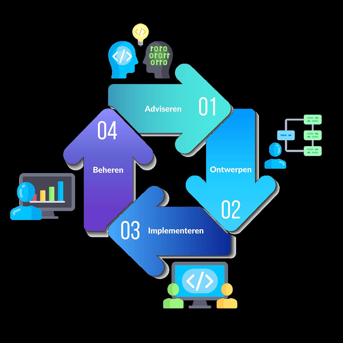 allsystems-oplossingen-infographic